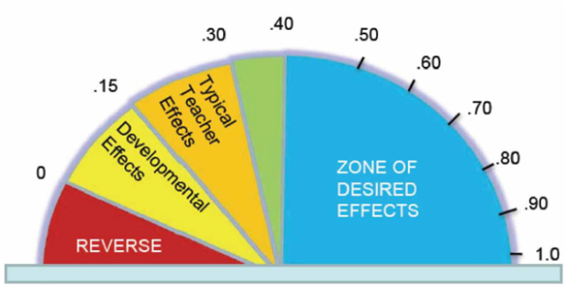 effect-size-scale